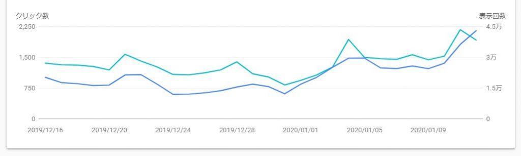 2020年1月のGoogleコアアルゴリズムアップデートで順位が上昇したサイト