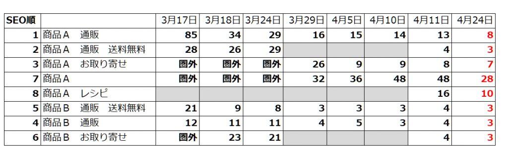 大阪のSEOコンサルティング 株式会社ユウキノイン