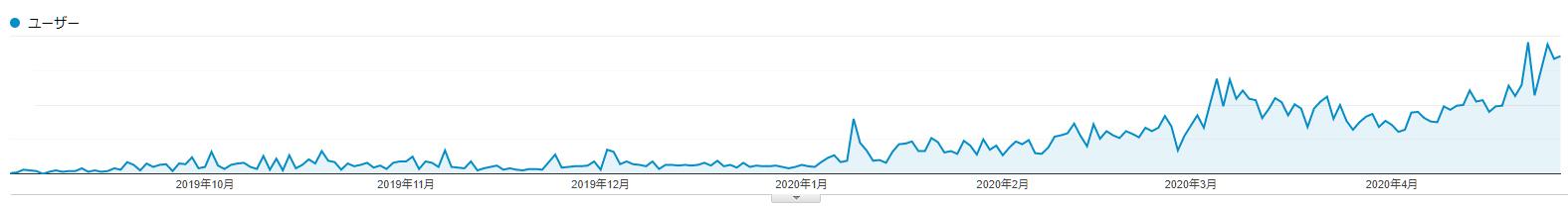 大阪のSEOコンサルティング会社ユウキノインです。