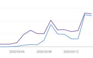 2020年5月5日のコアアルゴリズムアップデートのその後の動き