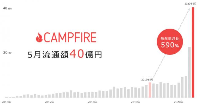 クラウドファンディング、CAMPFIREの流通額が240億円を突破。