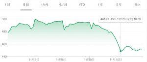 アフターコロナ、ウィズコロナの株価の動き。