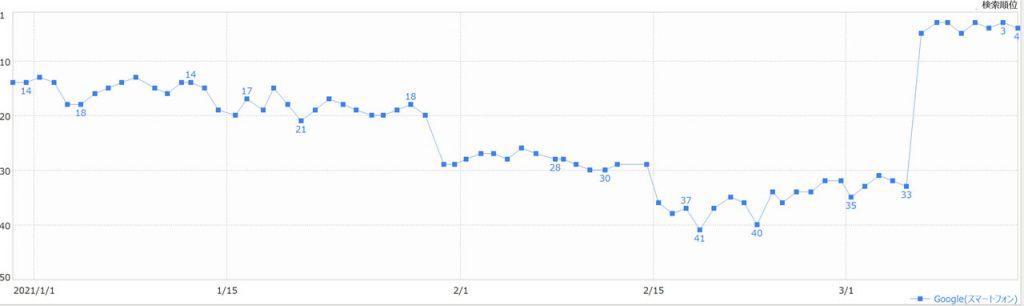 2021年のSEO、Googleコアアルゴリズムアップデートの予測。
