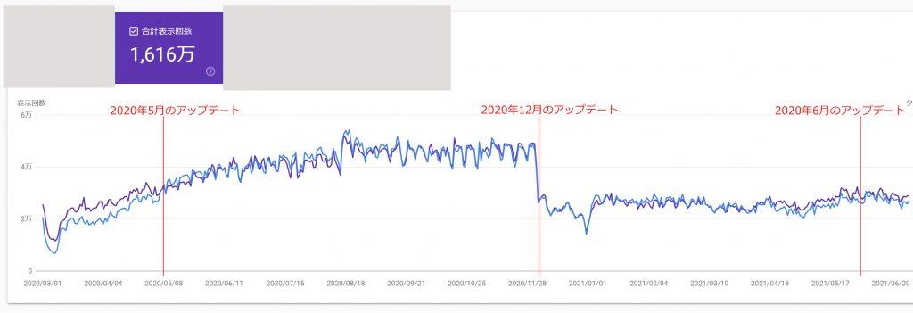 5月のアップデートで上がり12月に減少したサイト。